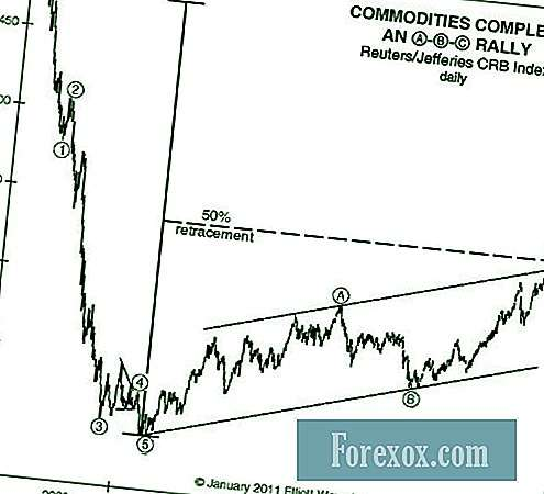 Commodities: Silvesterversprechen Vs.  Elliott Wellenmuster