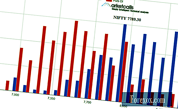 Nifty and Bank Nifty Futures - Kemaskini Sentimen Harian