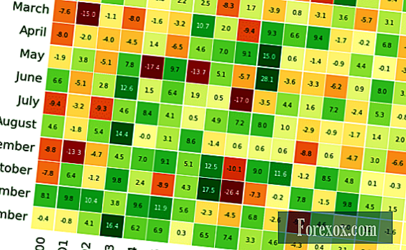 Nifty Returns Heatmap Generation utilizzando NSEpy e Seaborn